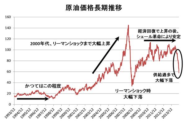 原油 先物 投資 信託