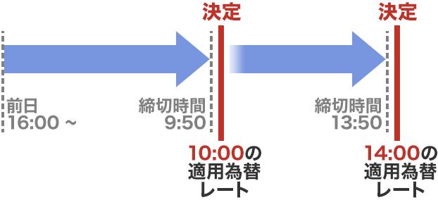 レート 為替 本日 の