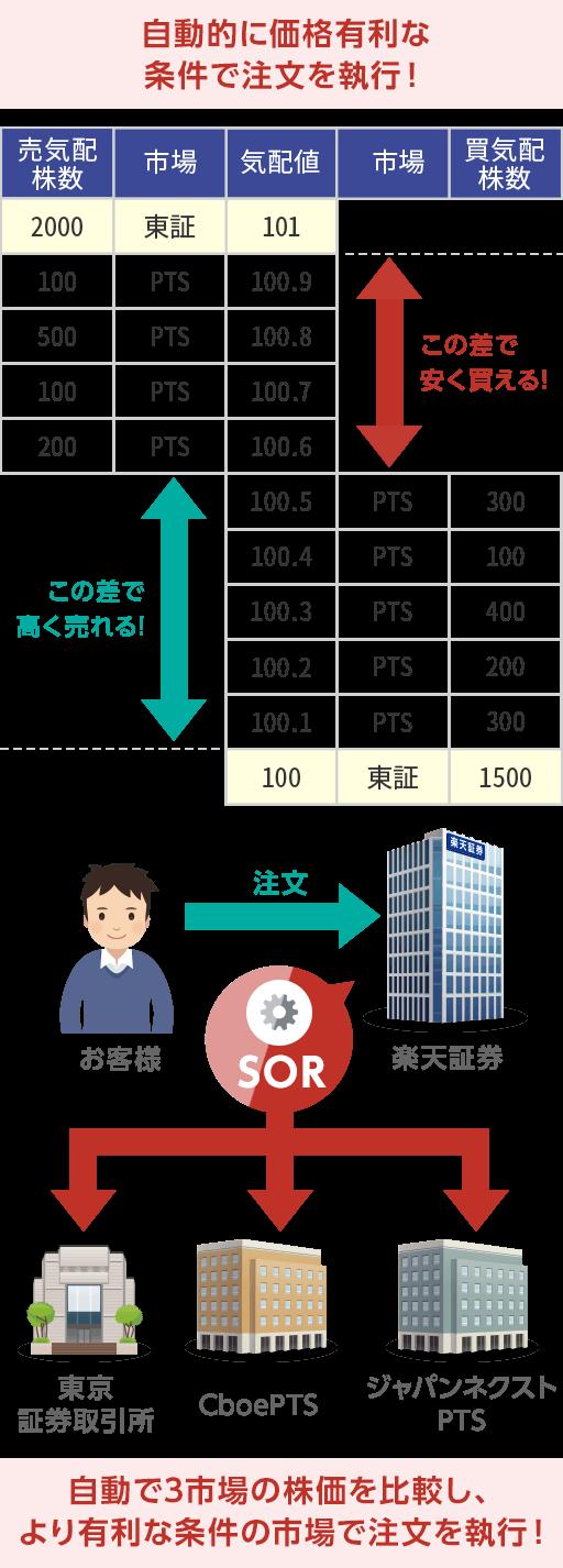 株価 ソフトバンク pts グループ