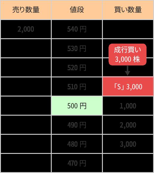 特別気配   約定の仕組み   取引ルール   現物取引   国内株式   楽天証券