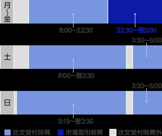 ダウ 日本 時間 何時 から 米国株の取引時間は何時から何時までですか?