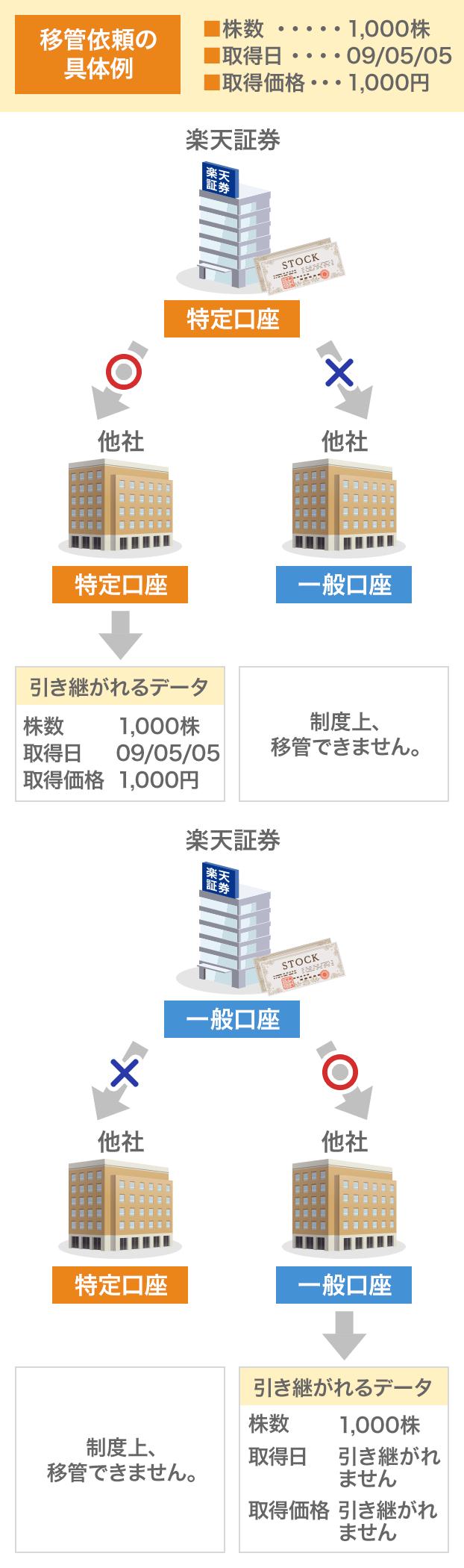 口座 株 特定