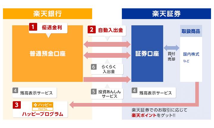 https://www.rakuten-sec.co.jp/web/bank/images/index-img-20.png
