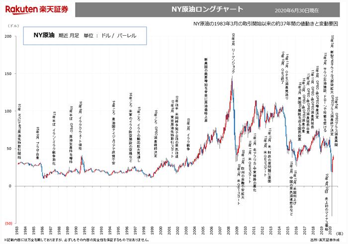NY原油, 東京原油ロングチャート...