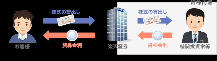 貸株サービスの仕組み