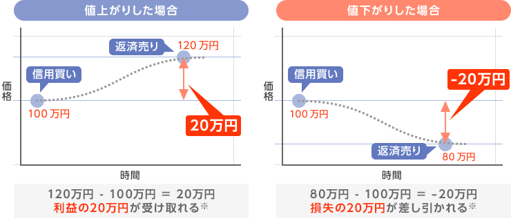 https://www.rakuten-sec.co.jp/web/domestic/special/beginner/images/margin01-img-03.png
