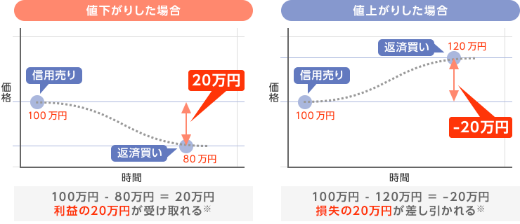 https://www.rakuten-sec.co.jp/web/domestic/special/beginner/images/margin01-img-05.png