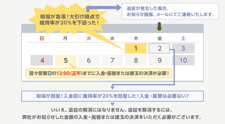 https://www.rakuten-sec.co.jp/web/domestic/special/beginner/images/margin05-img-02.png