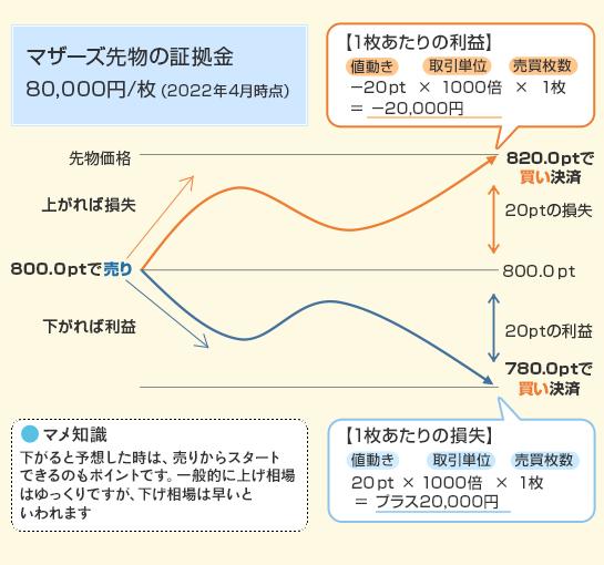 損益計算例図表