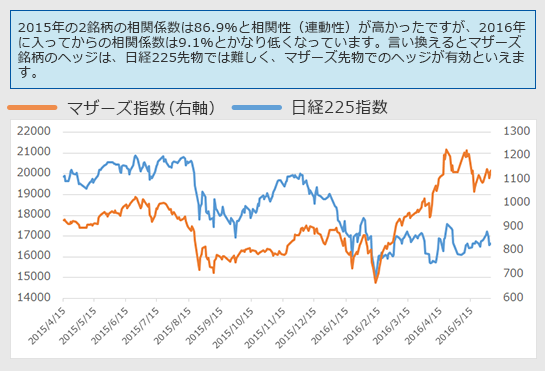 値幅の変動率図表