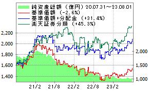 アジア オセアニア 好 配当 成長 株 オープン 毎月 分配 型