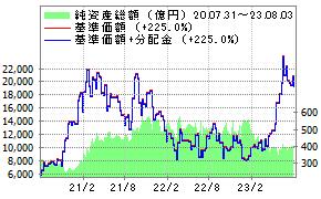ブル 株 4.3 掲示板 日本 倍 楽天