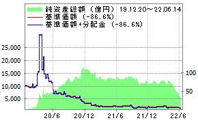 株 倍 3.8 日本 ベア 楽天