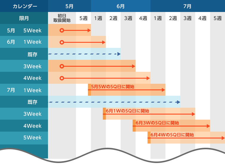 Weeklyオプションの限月取引設定イメージ(実施当初)
