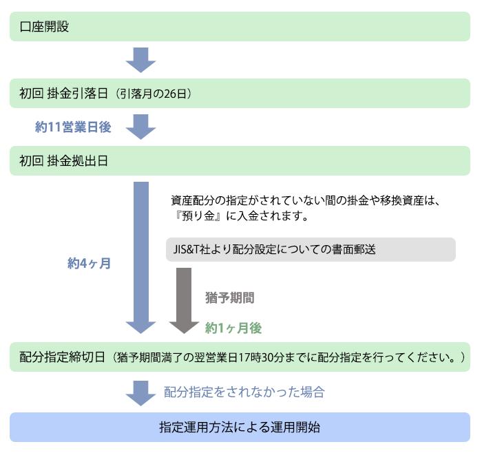 指定運用方法(掛金・移換資産の...