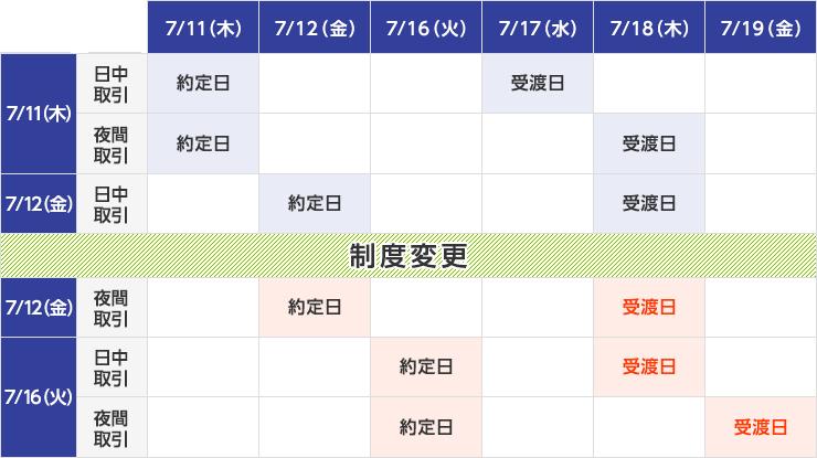 楽天 証券 投資 信託 約定 日 投資信託の申込日、約定日、受渡日とは?~楽天証券