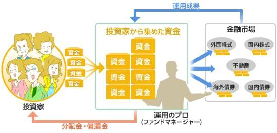 分配金・償還金(収益を投資家に配分)の図