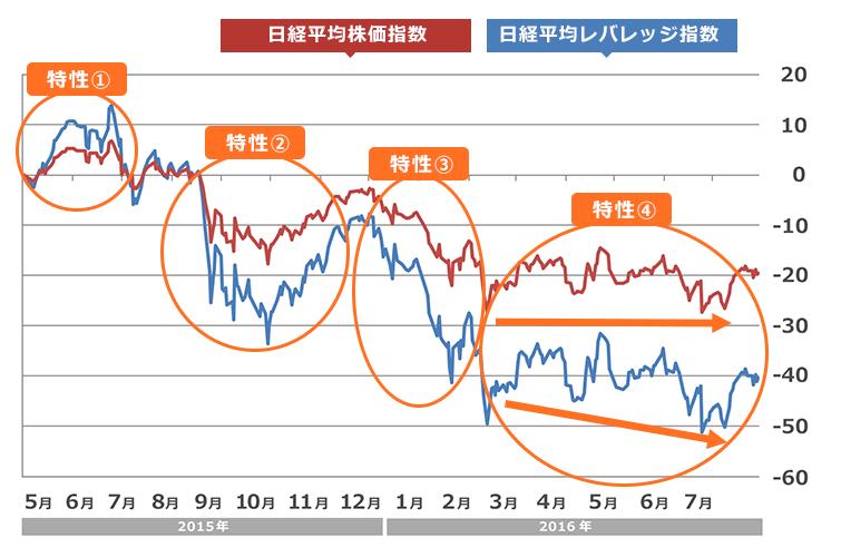 日経 株価